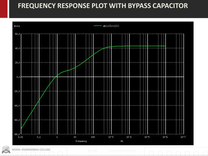 FREQUENCY RESPONSE PLOT WITH BYPASS CAPACITOR