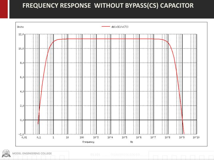 FREQUENCY RESPONSE  WITHOUT BYPASS(CS) CAPACITOR