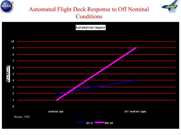 Automated Flight Deck Response to Off Nominal Conditions