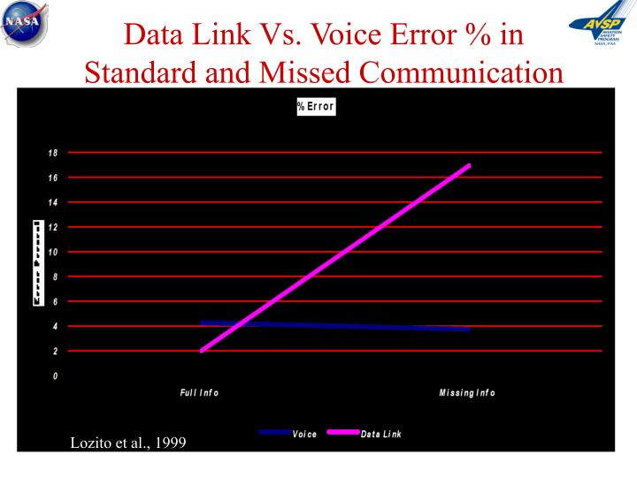 Data Link Vs. Voice Error % in Standard and Missed Communication