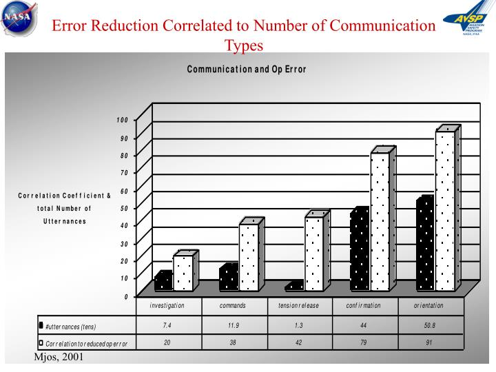 Error Reduction Correlated to Number of Communication Types