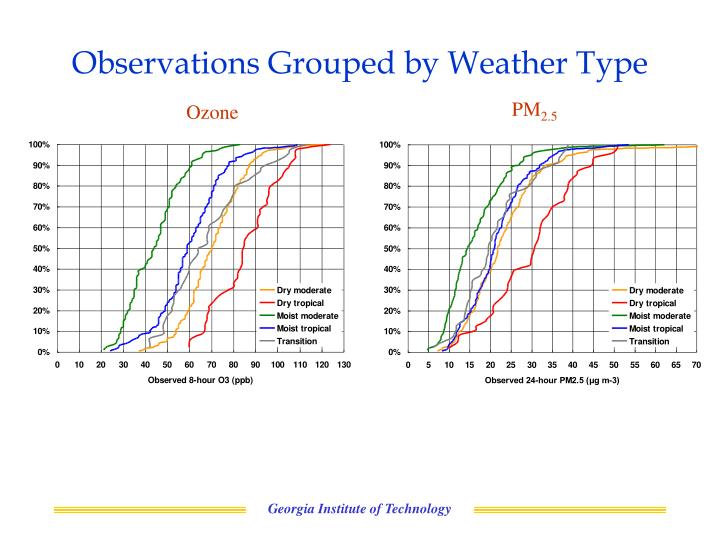 Observations Grouped by Weather Type
