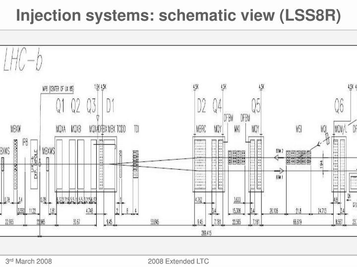 Injection systems: schematic view (LSS8R)