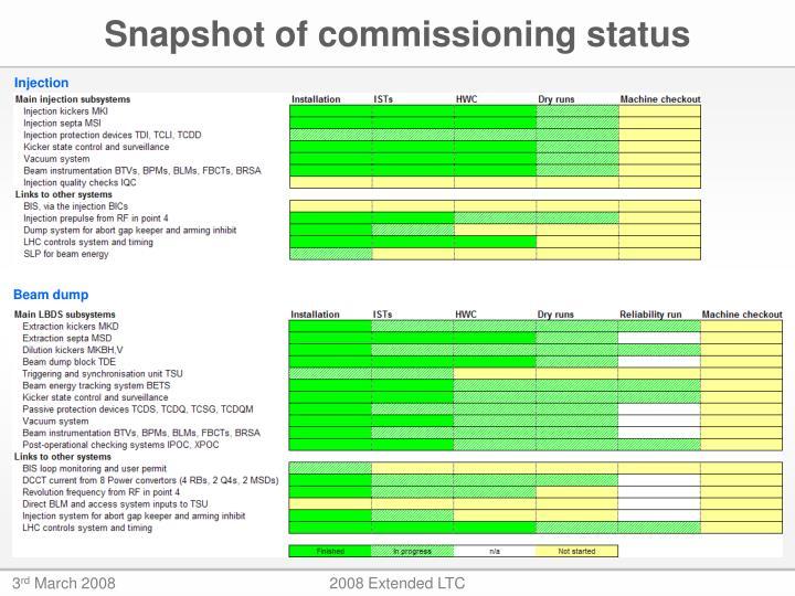 Snapshot of commissioning status