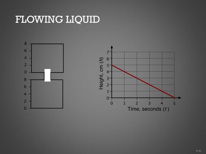 Flowing Liquid
