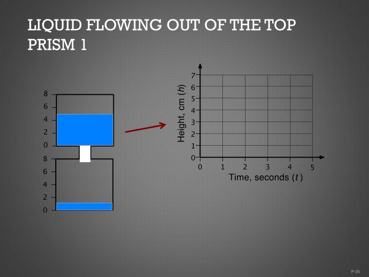 Liquid flowing out of the top prism 1