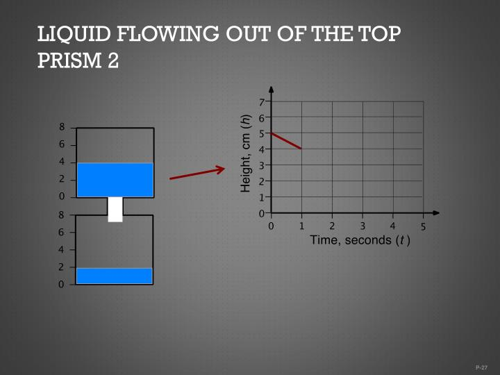 Liquid flowing out of the top prism 2