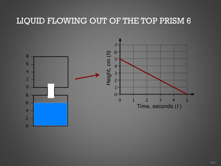 Liquid flowing out of the top prism 6