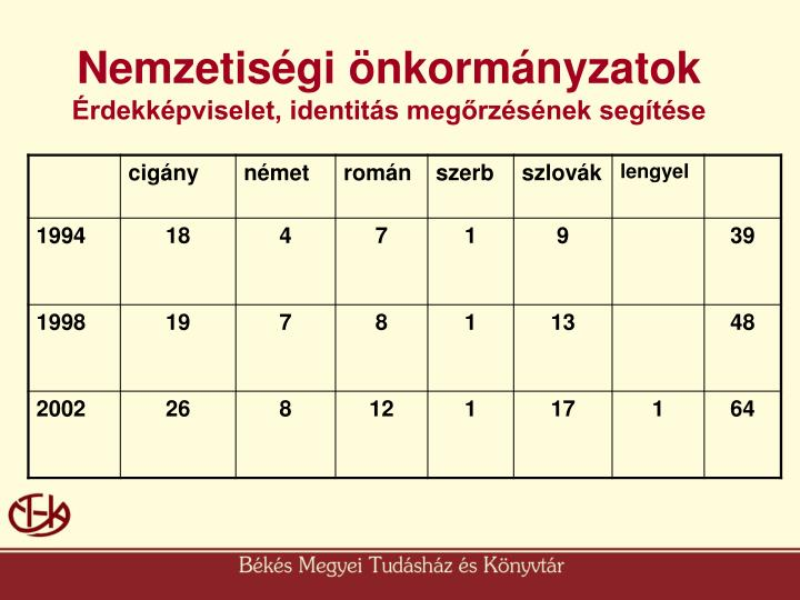 Nemzetiségi önkormányzatok