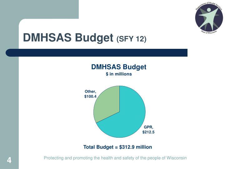Total Budget = $312.9 million