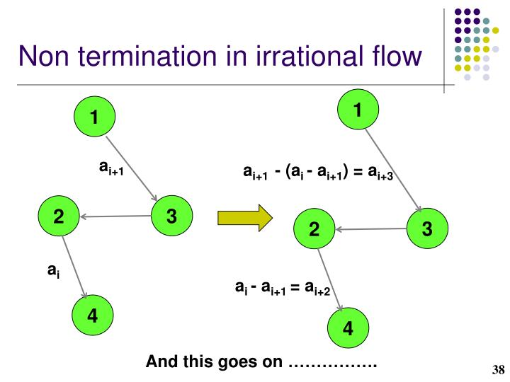 Non termination in irrational flow