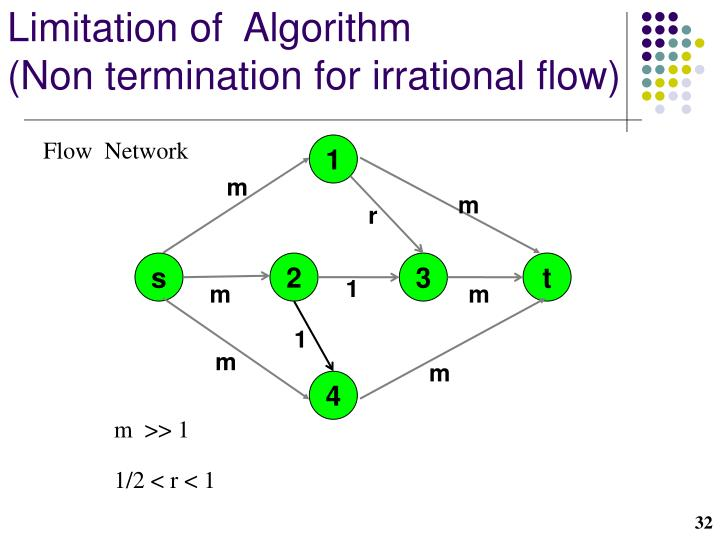 Limitation of  Algorithm