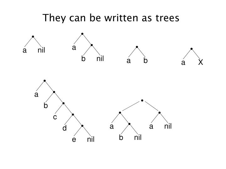 They can be written as trees