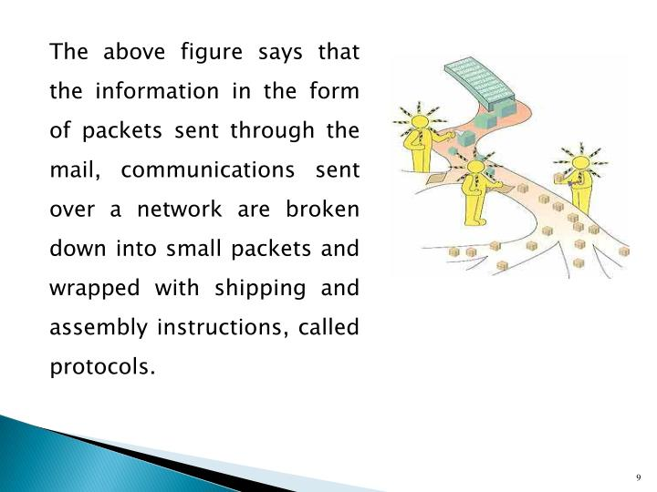 The above figure says that the information in the form of packets sent through the mail, communications sent over a network are broken down into small packets and wrapped with shipping and assembly instructions, called protocols.