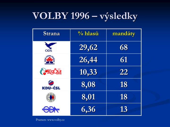 VOLBY 1996 – výsledky