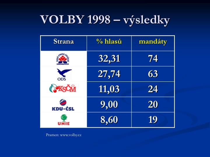 VOLBY 1998 – výsledky