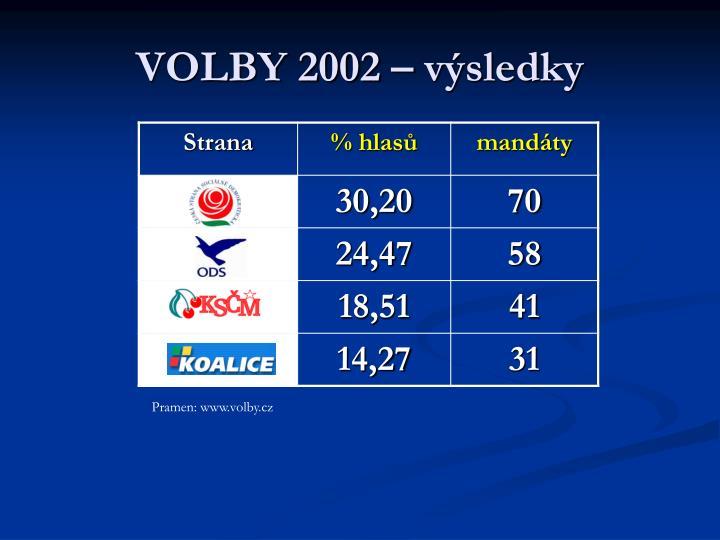 VOLBY 2002 – výsledky