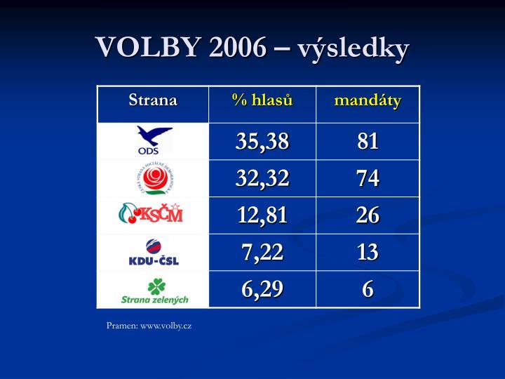 VOLBY 2006 – výsledky