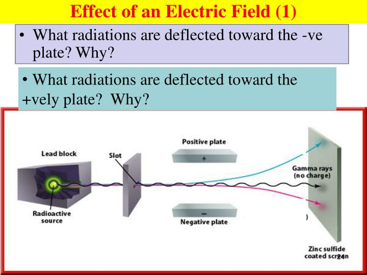 Effect of an Electric Field (1)