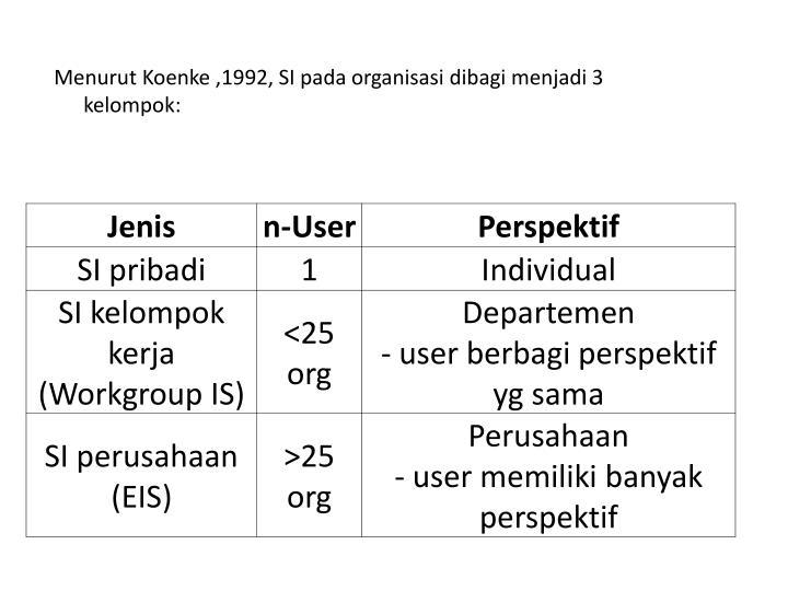 Menurut Koenke ,1992, SI pada organisasi dibagi menjadi 3 kelompok: