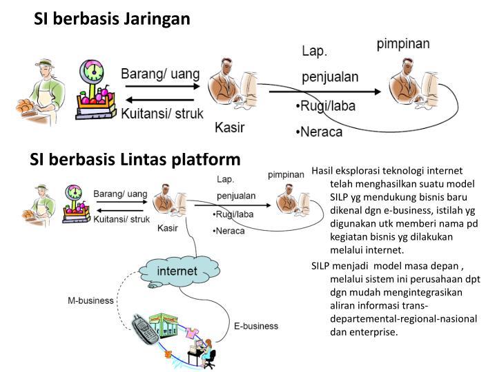 SI berbasis Jaringan Komputer
