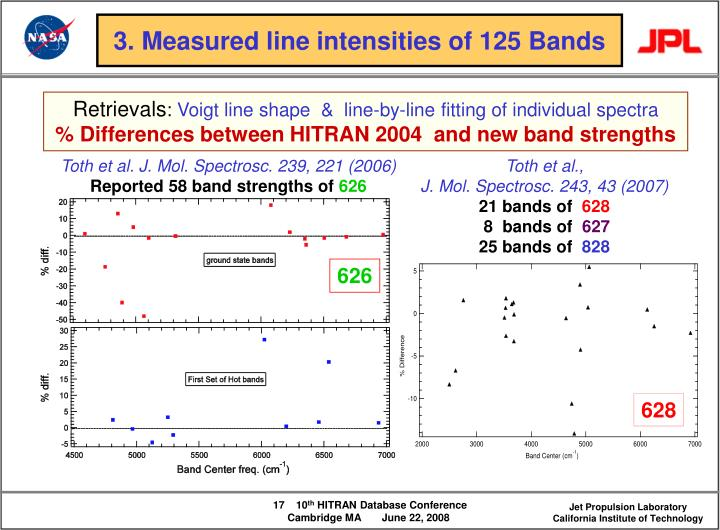3. Measured line intensities of 125 Bands