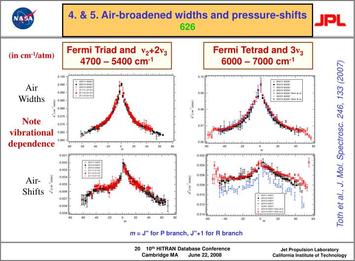 4. & 5. Air-broadened widths and pressure-shifts