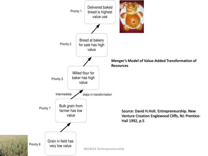Menger's Model of Value-Added Transformation of Resources