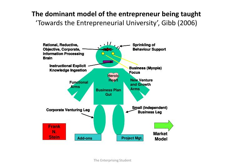 The dominant model of the entrepreneur being taught