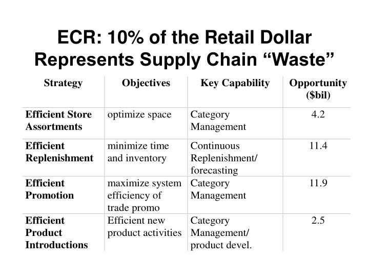 "ECR: 10% of the Retail Dollar Represents Supply Chain ""Waste"""