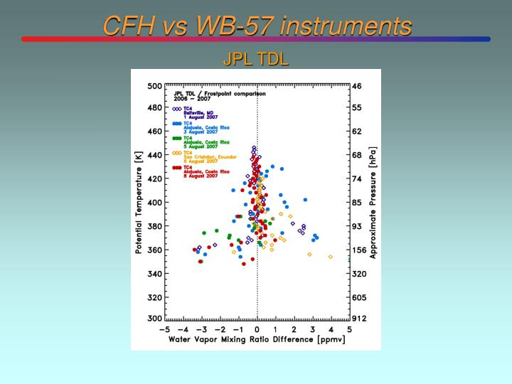 CFH vs WB-57 instruments