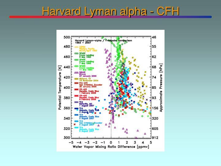 Harvard Lyman alpha - CFH