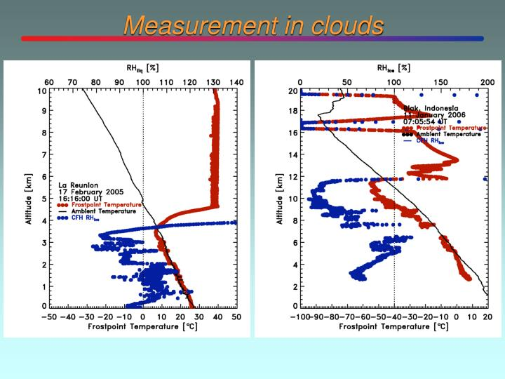 Measurement in clouds