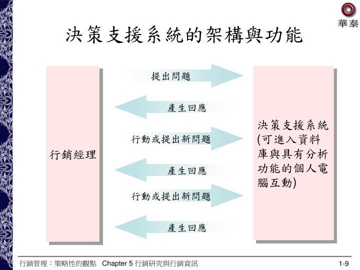 決策支援系統的架構與功能