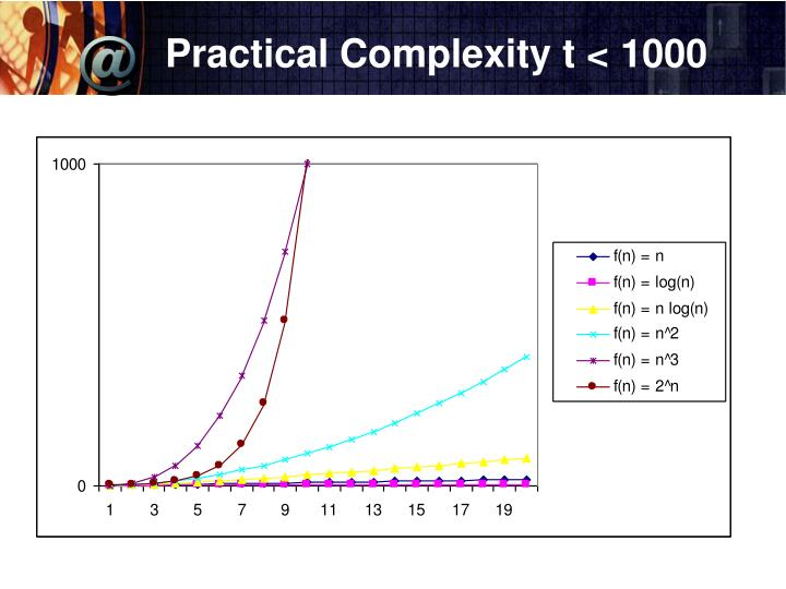 Practical Complexity t < 1000
