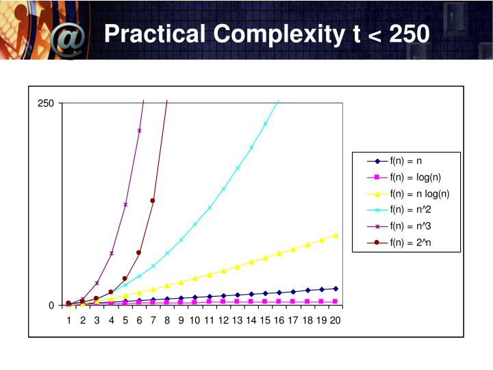 Practical Complexity t < 250