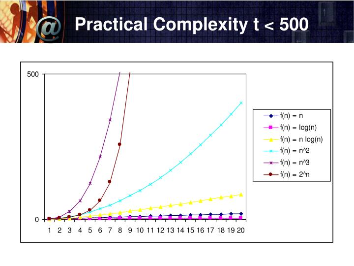 Practical Complexity t < 500