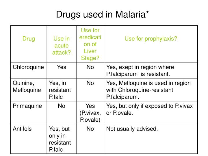 Drugs used in Malaria*