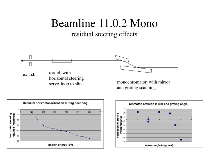 Beamline 11 0 2 mono residual steering effects