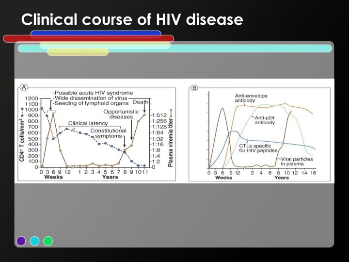 Clinical course of HIV disease