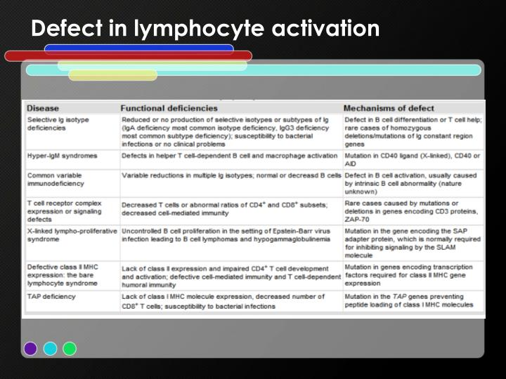 Defect in lymphocyte activation