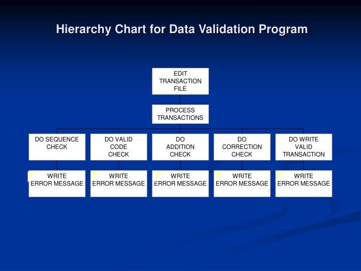 Hierarchy Chart for Data Validation Program