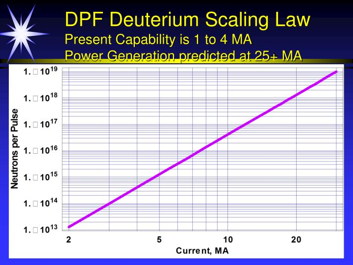 DPF Deuterium Scaling Law