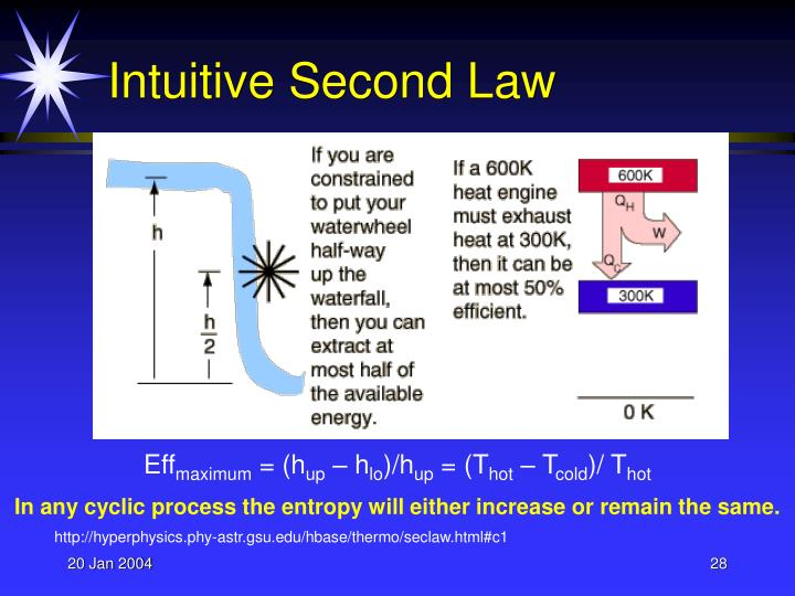 Intuitive Second Law