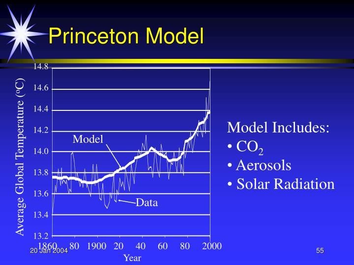 Princeton Model