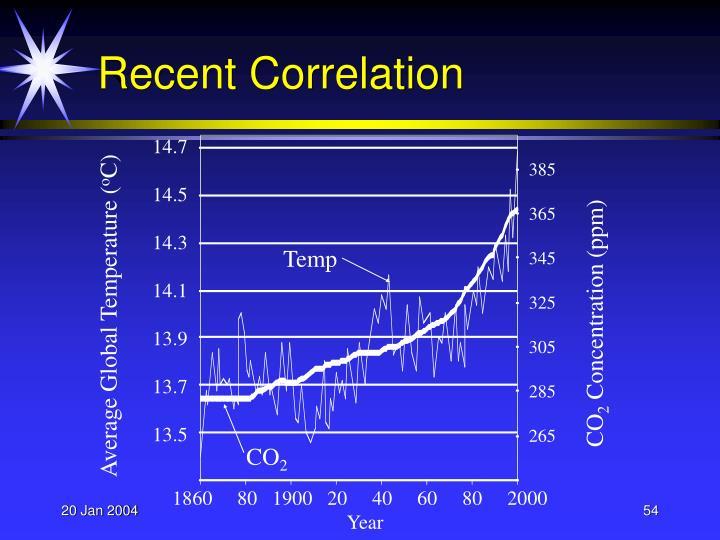 Recent Correlation