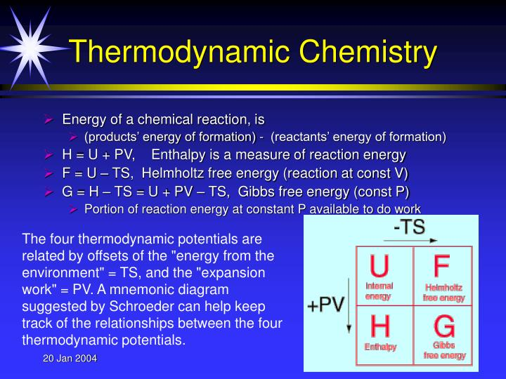 Thermodynamic Chemistry