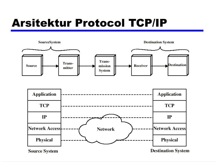 Arsitektur Protocol TCP/IP