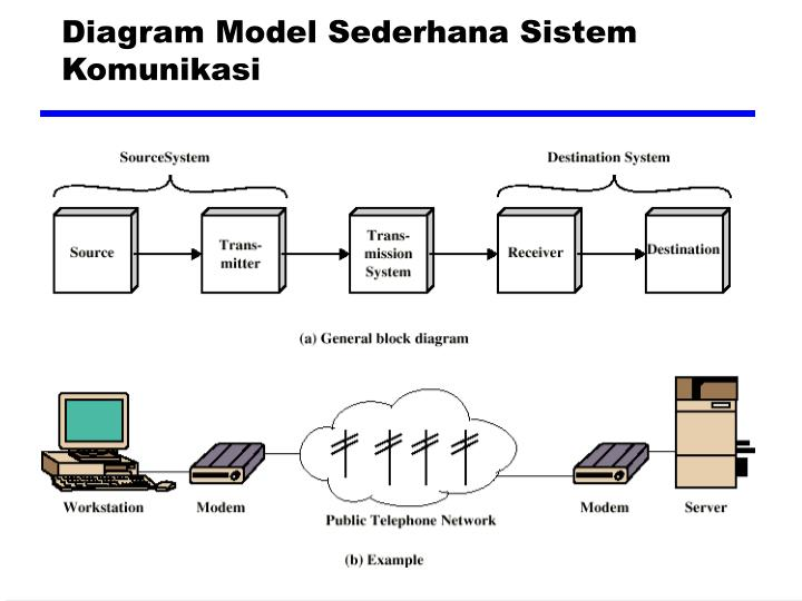 Diagram model sederhana sistem komunikasi