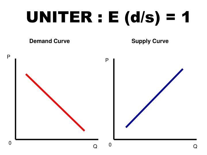 UNITER : E (d/s) = 1
